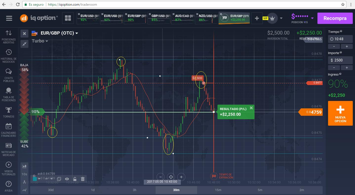 Mercado de opciones binarias emocionante mercado