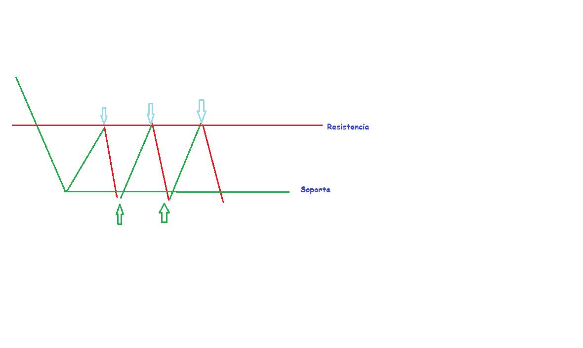 Boundary rango opciones binarias